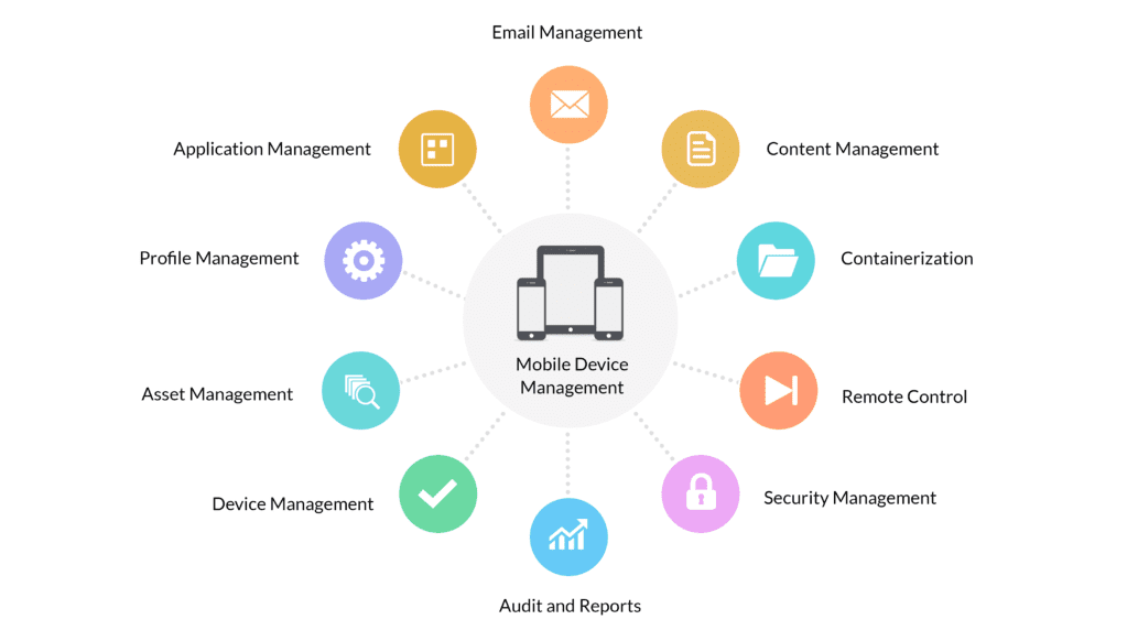 MDM - Mobile Device Management
