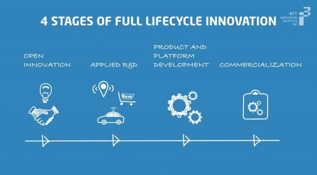 Research and development lifecycle