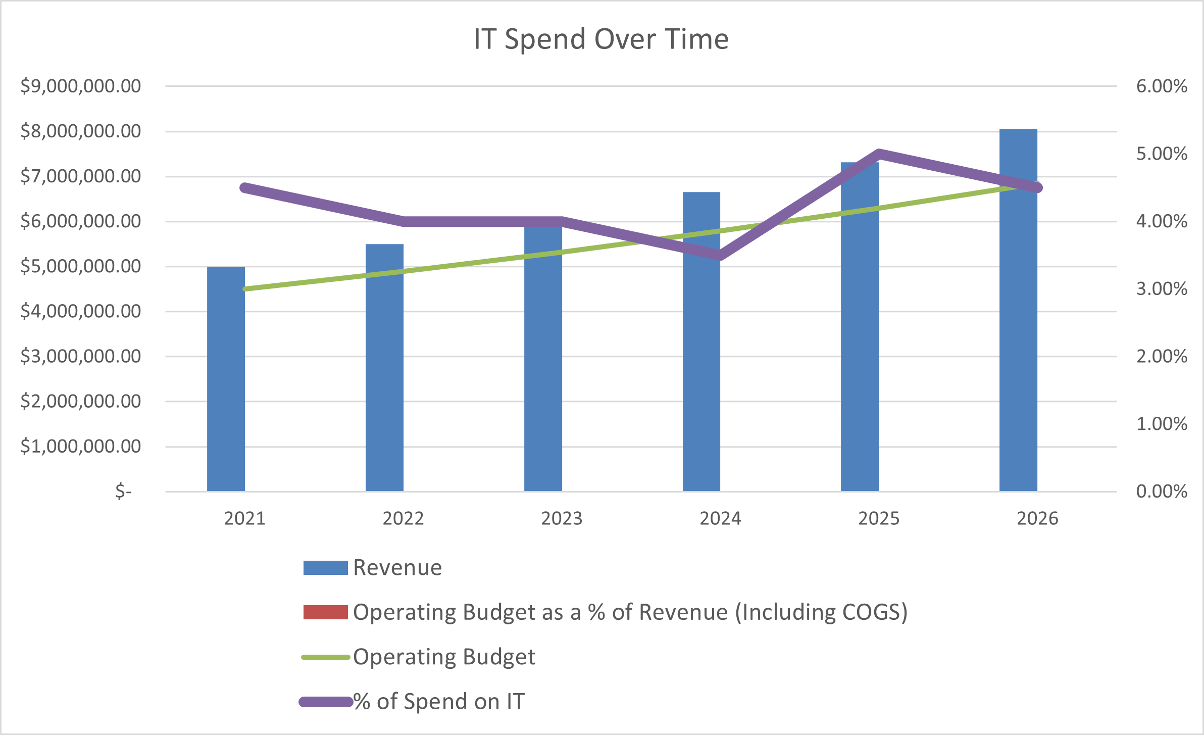 It Spend Over Time